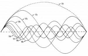 Die Welt ist Klang, Dreiklang Wellen